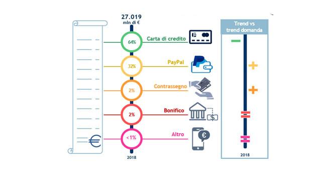 sistemi pagamento e commerce 2018 b2c