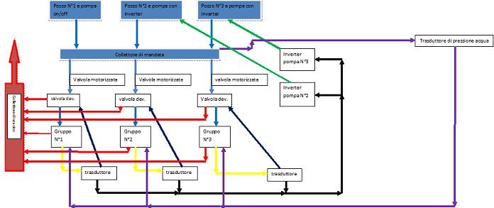 EneRgy GOvernance System